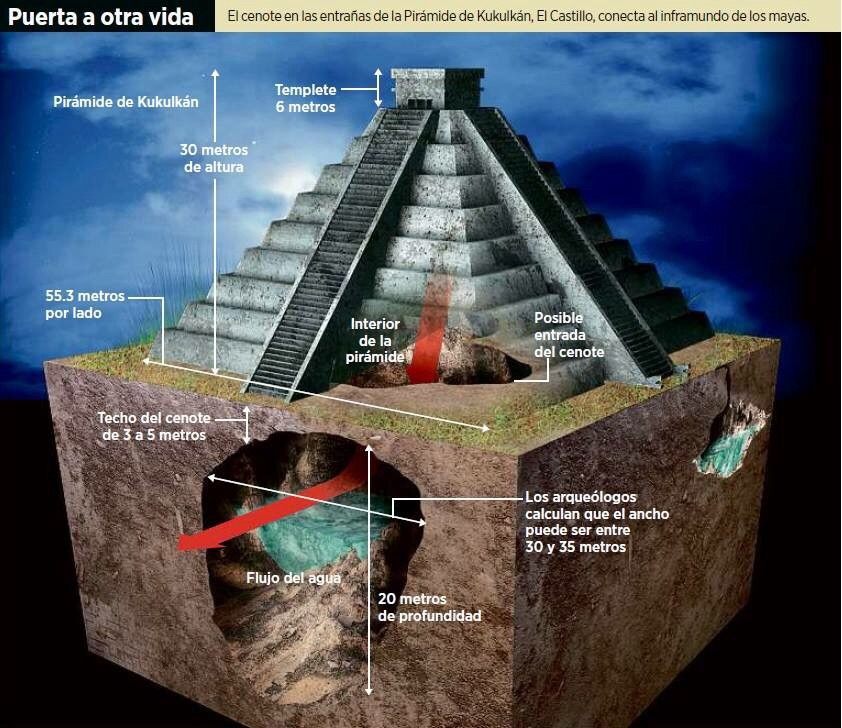 Cenote Under the Pyramid of Chichen Itza